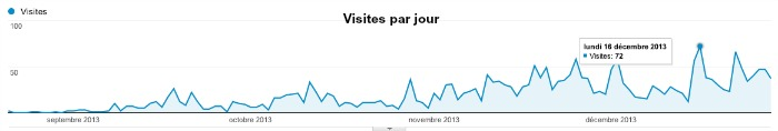 Audience site internet par jour