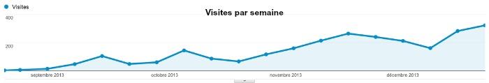 Audience site internet statistique site web quels - Statistiques fausse couche par semaine ...