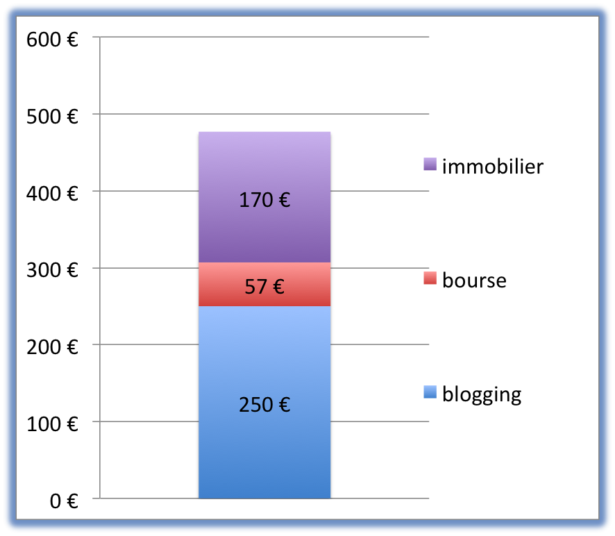 Objectif 1 000 € par mois de revenu alternatifs - 8 mois