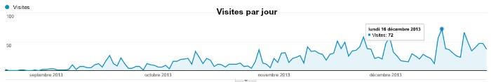 Statistique de notre blog : bilan après 4 mois