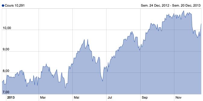 Tracker bourse : nous achetons du cac 40